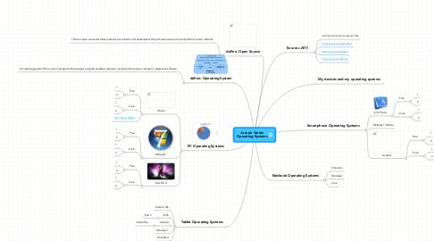 Mind Map: Joseph Varela Operating Systems