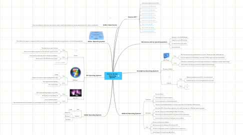 Mind Map: Katiana Montiel OperatingSystems