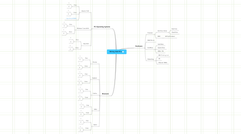 Mind Map: Brittny Clah PC's
