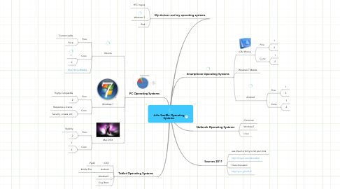 Mind Map: Julio Souffle Operating Systems