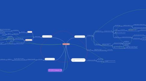 Mind Map: Входящий лид
