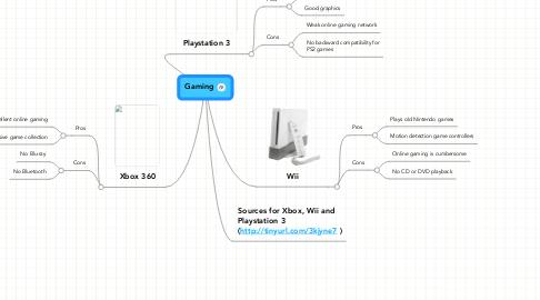 Mind Map: Gaming