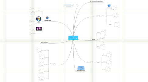 Mind Map: Paula Caballero Operating Systems