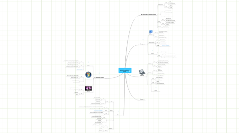 Mind Map: Manuel Lara Operating Systems