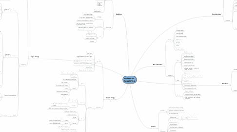 Mind Map: História da  Arquitetura
