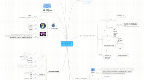 Mind Map: Micaela Villa OperatingSystems