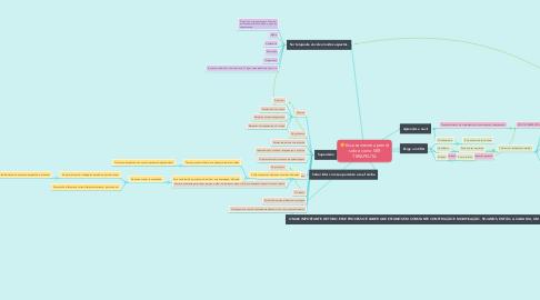 Mind Map: Esse semestre aprendi sobre como SER TERAPEUTA