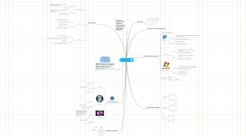 Mind Map: Tiffany Armstead Operating Systems