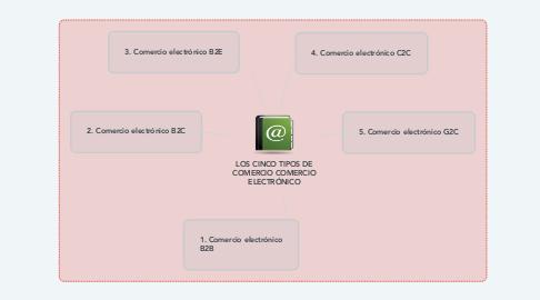 Mind Map: LOS CINCO TIPOS DE COMERCIO COMERCIO ELECTRÓNICO