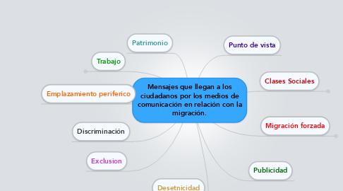 Mind Map: Mensajes que llegan a los ciudadanos por los medios de comunicación en relación con la migración.