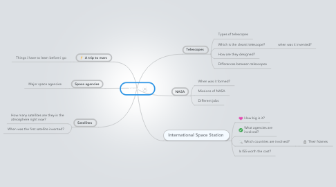 Mind Map: Space