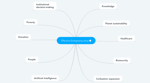 Mind Map: Effective Entrepreneurship