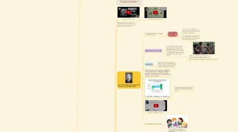 Mind Map: LOS CONCEPTOS  PRINCIPALES DEL  PROCESO DE  PENSAMIENTO Y SUS  CARACTERÍSTICAS