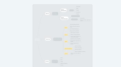 Mind Map: Currículo Educativo