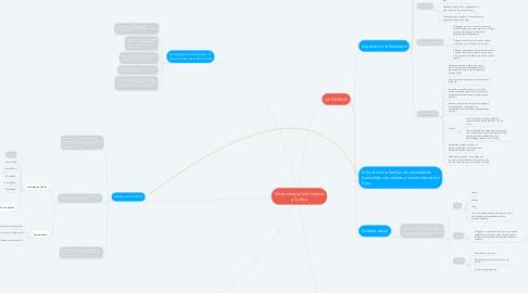 Mind Map: Visión integral del hombre y la ética