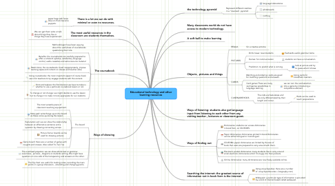Mind Map: Educational technology and other learning resources