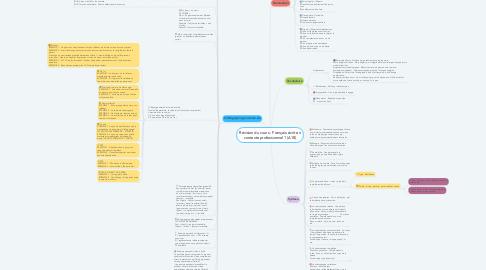 Mind Map: Révision du cours : Français écrit en contexte professionnel 1 (A18)