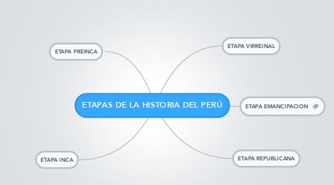 Mind Map: ETAPAS DE LA HISTORIA DEL PERÚ