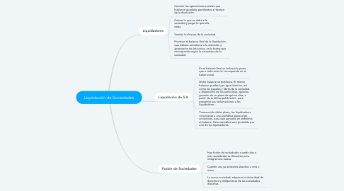 Mind Map: Liquidación de Sociedades