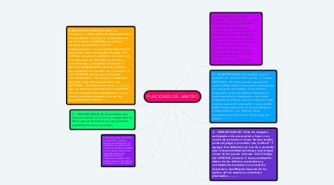 Mind Map: FUNCIONES DEL ARBITRO