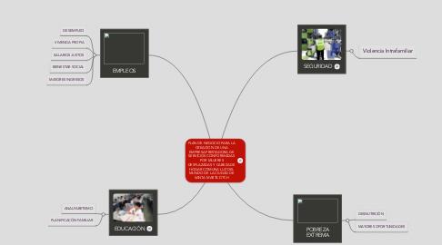 Mind Map: PLAN DE NEGOCIO PARA LA CREACION DE UNA EMPRESA PRESTADORA DE SERVICIOS CONFORMADAS POR MUJERES DESPLAZADAS Y CABEZA DE HOGAR COMUNA LUZ DEL MUNDO DE LA CIUDAD DE SANTA MARTA DTCH
