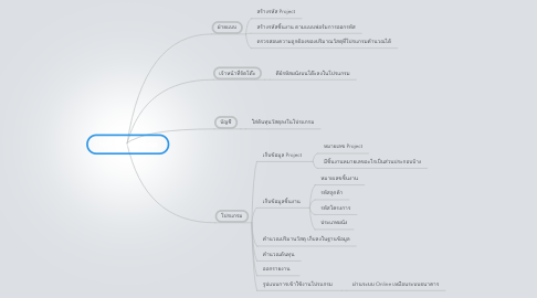 Mind Map: ระบบต้นทุน Precast