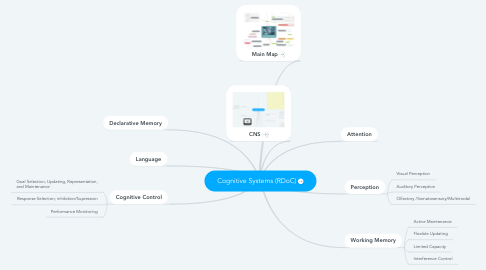 Mind Map: Cognitive Systems (RDoC)