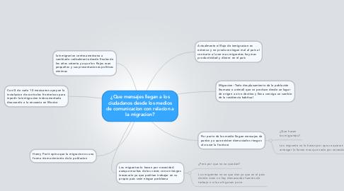 Mind Map: ¿Que mensajes llegan a los ciudadanos desde los medios de comunicacion con relacion a la migracion?