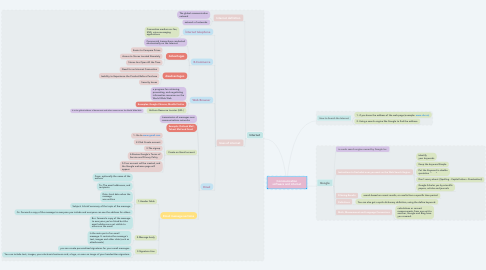 Mind Map: Communication software and internet