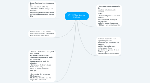 Mind Map: 29_10 Algoritmo de Huffman