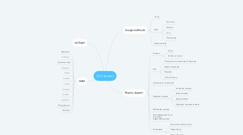 Mind Map: (К) Караоке