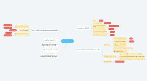 Mind Map: Robot explorateur