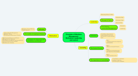 Mind Map: Principles of Maritime Management  Motivation, leadership and control