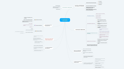 Mind Map: INNOVATION DANS LES STRUCTURES D'ENSEIGNEMENT
