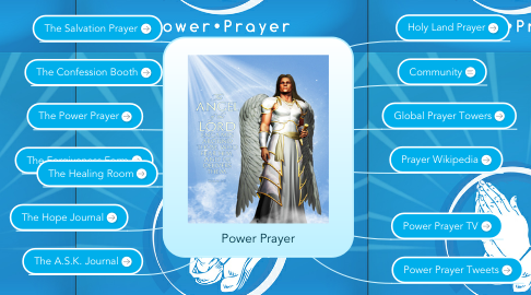 Mind Map: Power Prayer