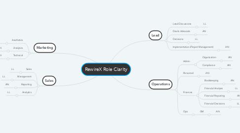 Mind Map: RewireX Role Clarity