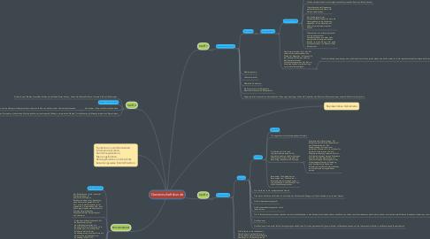 Mind Map: Gemeinschaftskunde