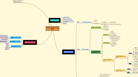 Mind Map: Binnenklasdifferentiatie (BKD)