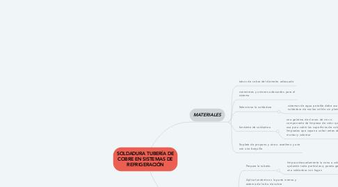 Mind Map: SOLDADURA TUBERÍA DE COBRE EN SISTEMAS DE REFRIGERACIÓN