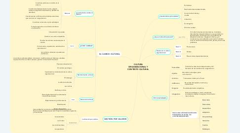Mind Map: CULTURA ORGANIZACIONAL Y CONTEXTO CULTURAL