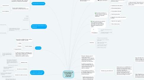 Mind Map: Componentes de la usabilidad y Teorías de inmersión.