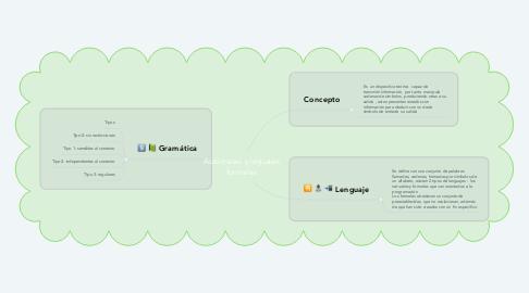 Mind Map: Autómatas y leguajes formales