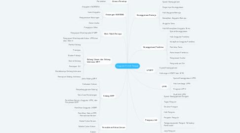 Mind Map: Anggaran Rumah Tangga