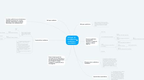 Mind Map: Enfoque de investigación cualitativa y cuantitativa