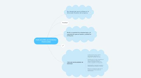 Mind Map: INDICADORES DE BONDAD  FINANCIERA