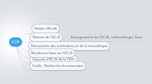 Mind Map: ECJS