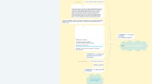 Mind Map: Découverte de l'entreprise et de l'entreprenariat Machinisme agricole