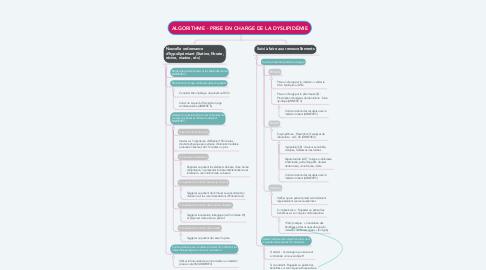 Mind Map: ALGORITHME - PRISE EN CHARGE DE LA DYSLIPIDÉMIE
