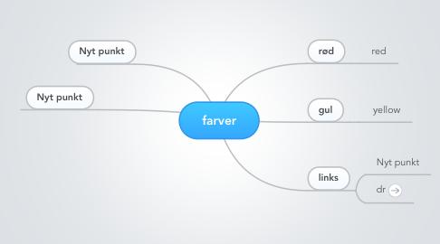 Mind Map: farver