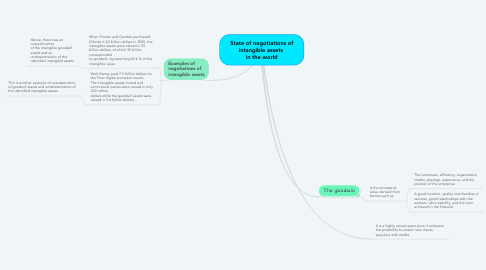 Mind Map: State of negotiations of intangible assets  in the world